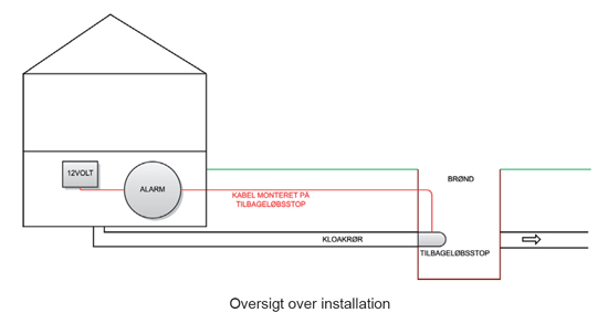Installationsoversigt for alarm til tilbageløbsstop