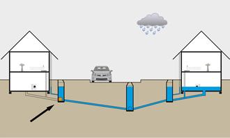 Klimasikring af bolig med Napan produkt uden for boligen